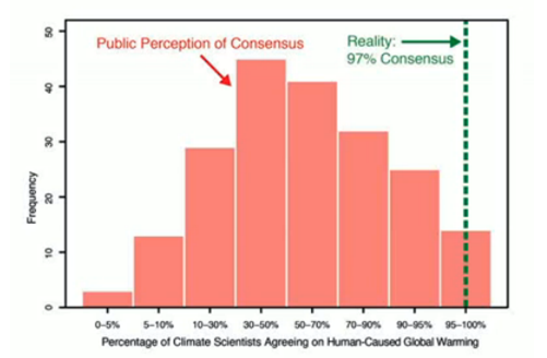 Percentage of Climate Scientists Agreeing on Human-Caused Global Warming