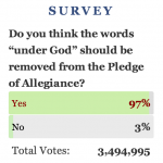 The Power of Social Media? -- Pledge of Allegiance Survey Results