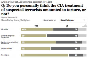 Torture and Religion